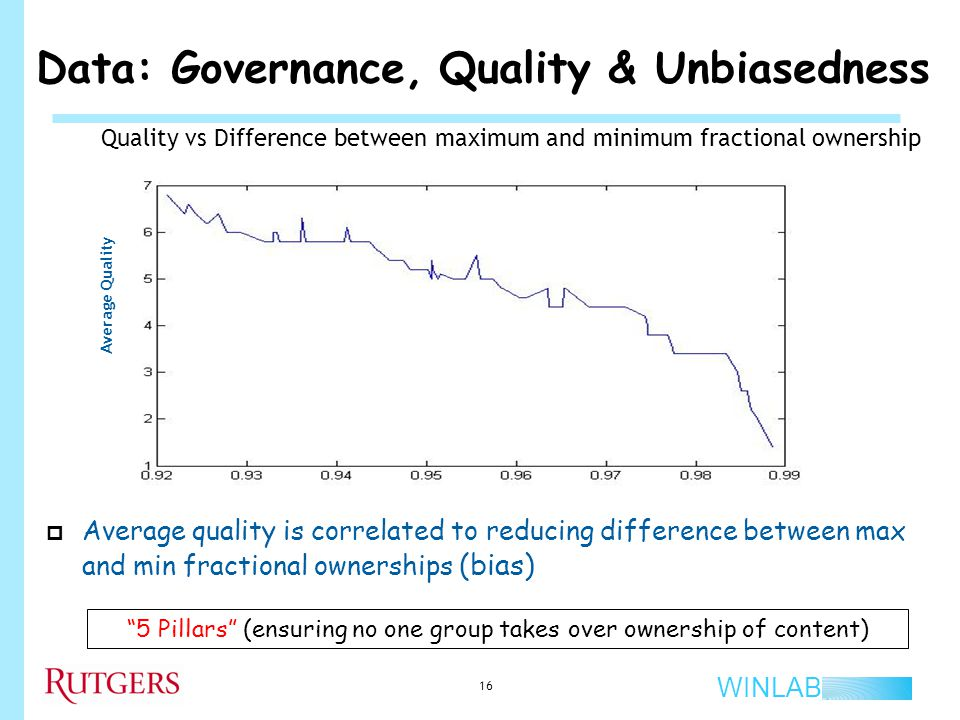 WINLAB Data: Governance, Quality & Unbiasedness  Average quality is correlated to reducing difference between max and min fractional ownerships (bias) 16 Quality vs Difference between maximum and minimum fractional ownership Average Quality 5 Pillars (ensuring no one group takes over ownership of content)
