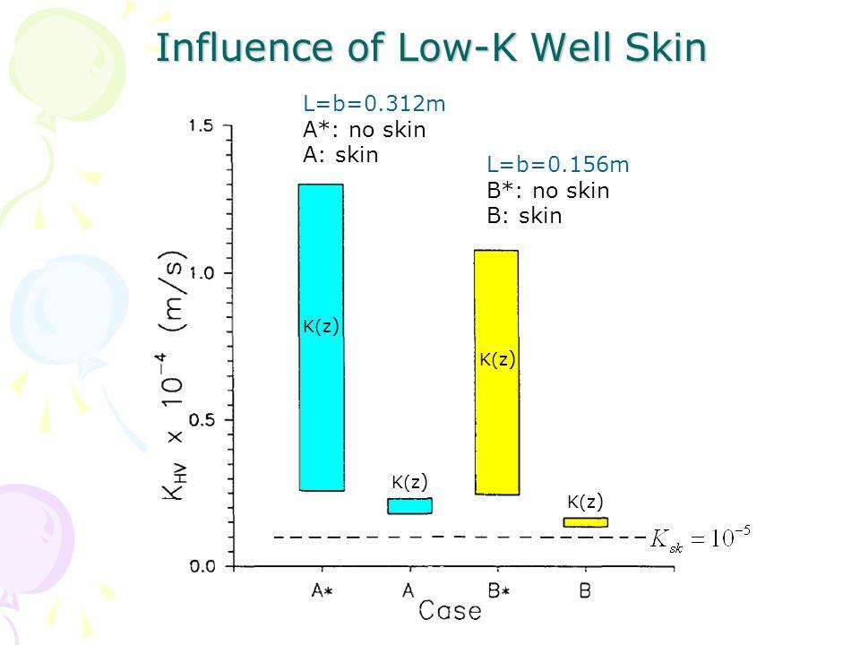 Influence of Low-K Well Skin L=b=0.312m A*: no skin A: skin L=b=0.156m B*: no skin B: skin K(z )