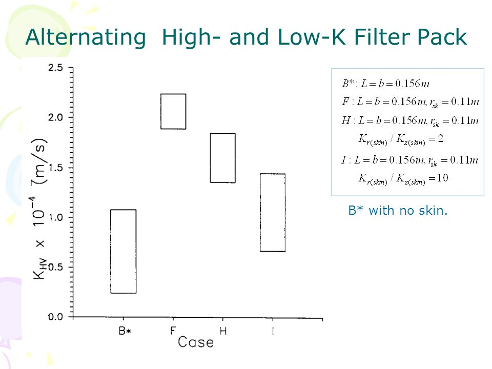 Alternating High- and Low-K Filter Pack B* with no skin.