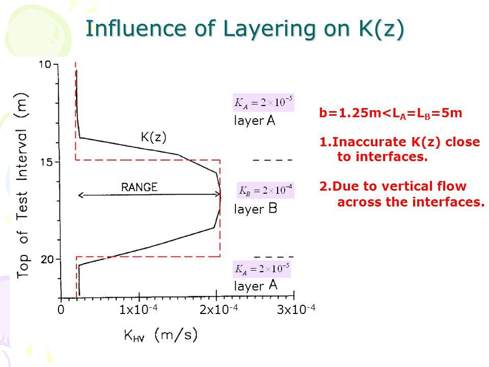 Influence of the Aspect Ratio b/rw (b=0.156m) (b=5m) b=L K(z)