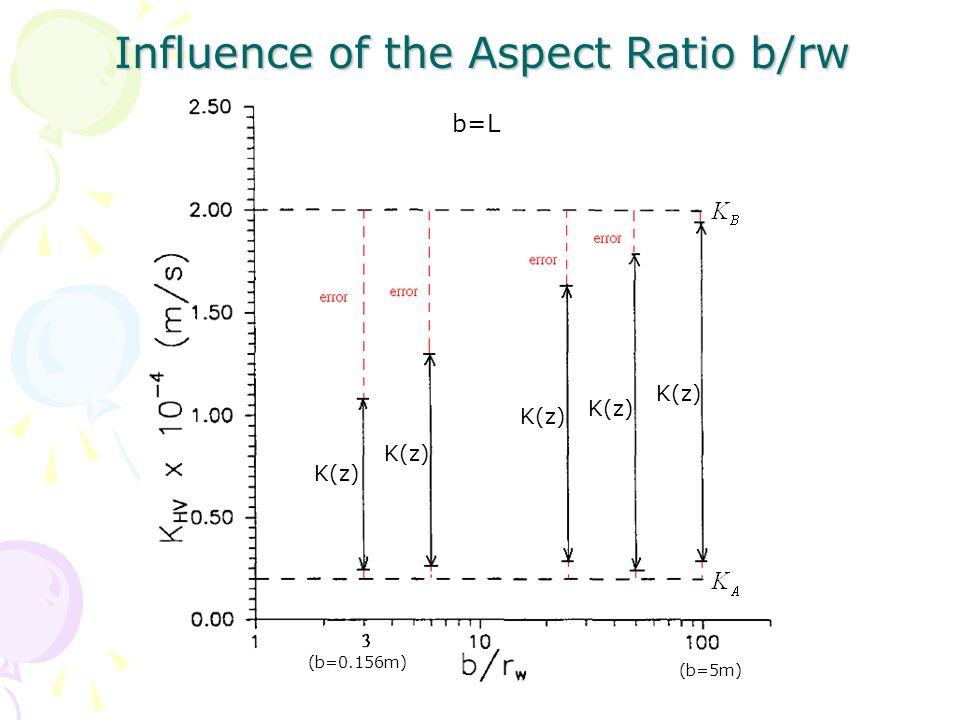 Influence of the Partial Penetration Ratio L/b K(z)