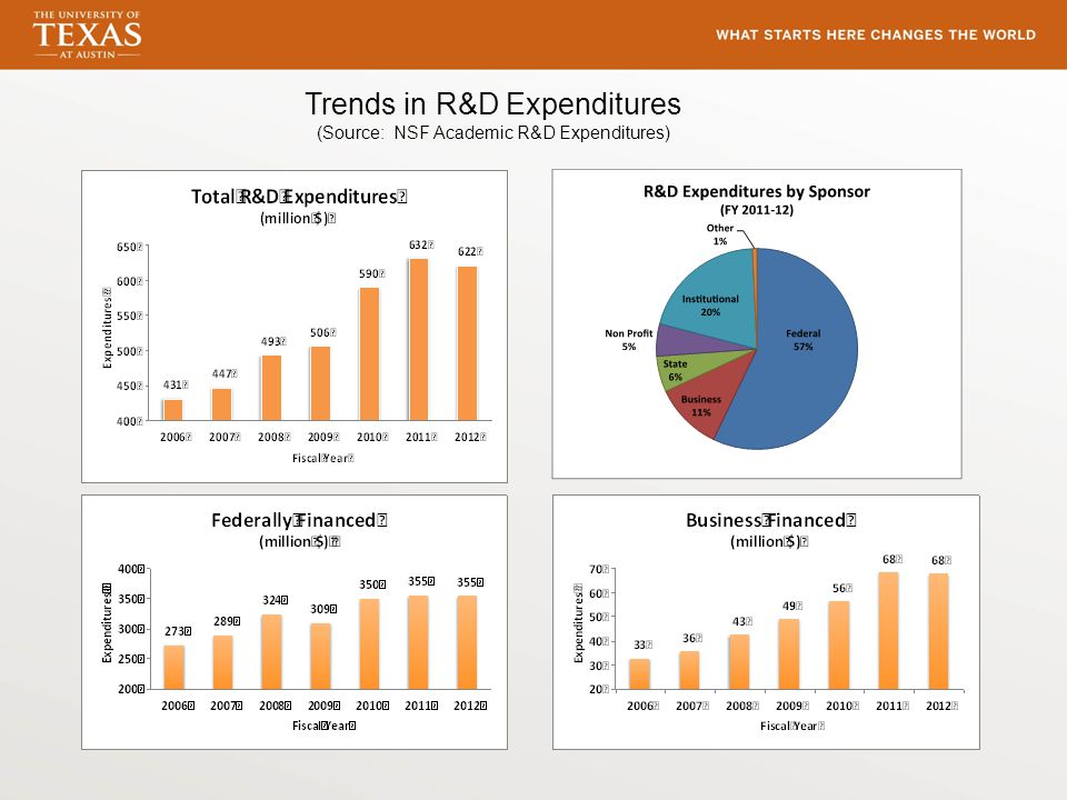 Trends in R&D Expenditures (Source: NSF Academic R&D Expenditures)