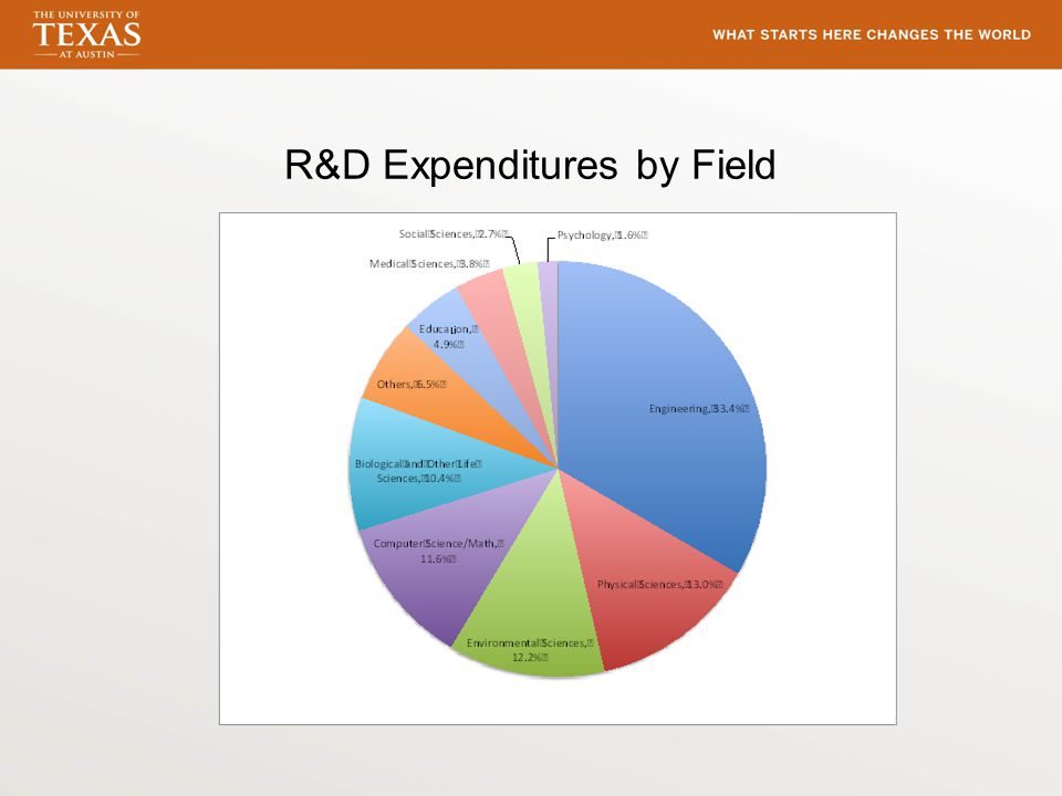 R&D Expenditures by Field