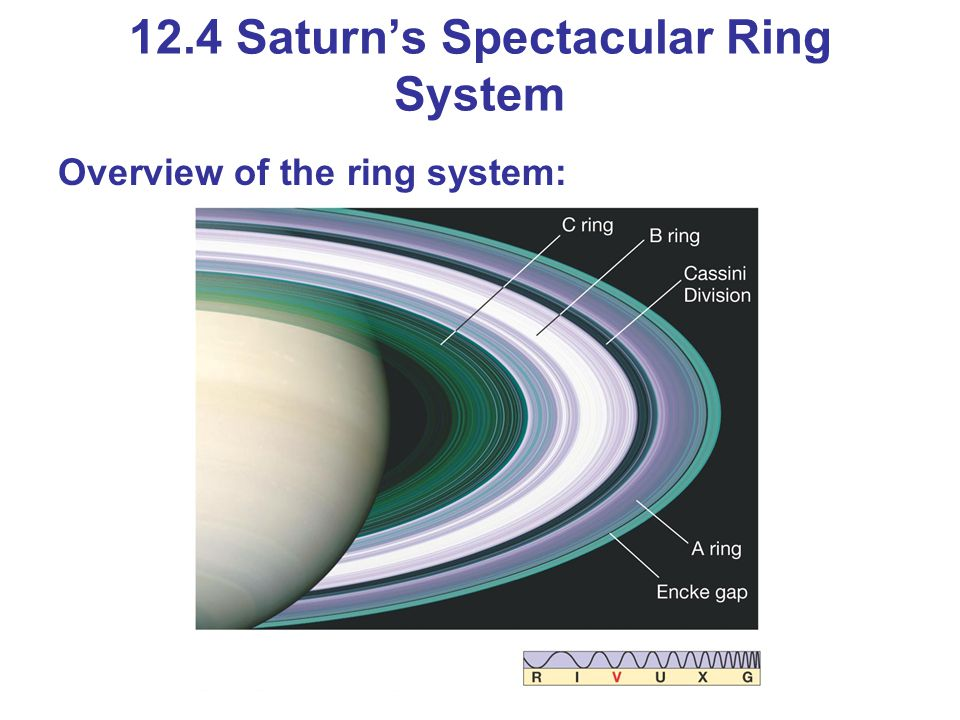 Overview of the ring system: 12.4 Saturn's Spectacular Ring System