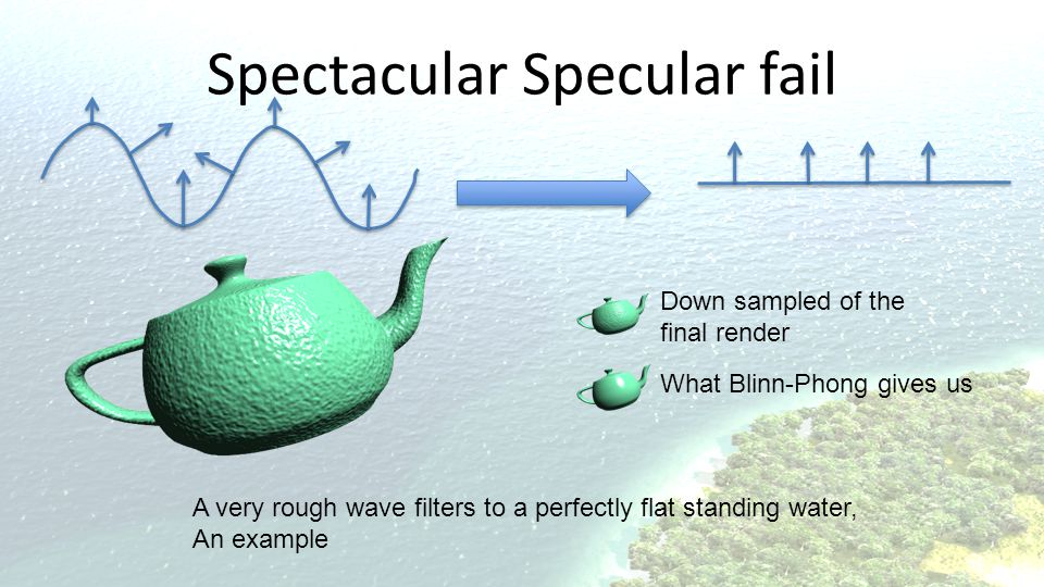 Spectacular Specular fail A very rough wave filters to a perfectly flat standing water, An example Down sampled of the final render What Blinn-Phong gives us