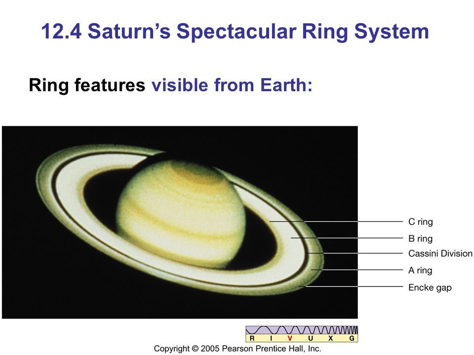 12.4 Saturn's Spectacular Ring System Ring features visible from Earth: