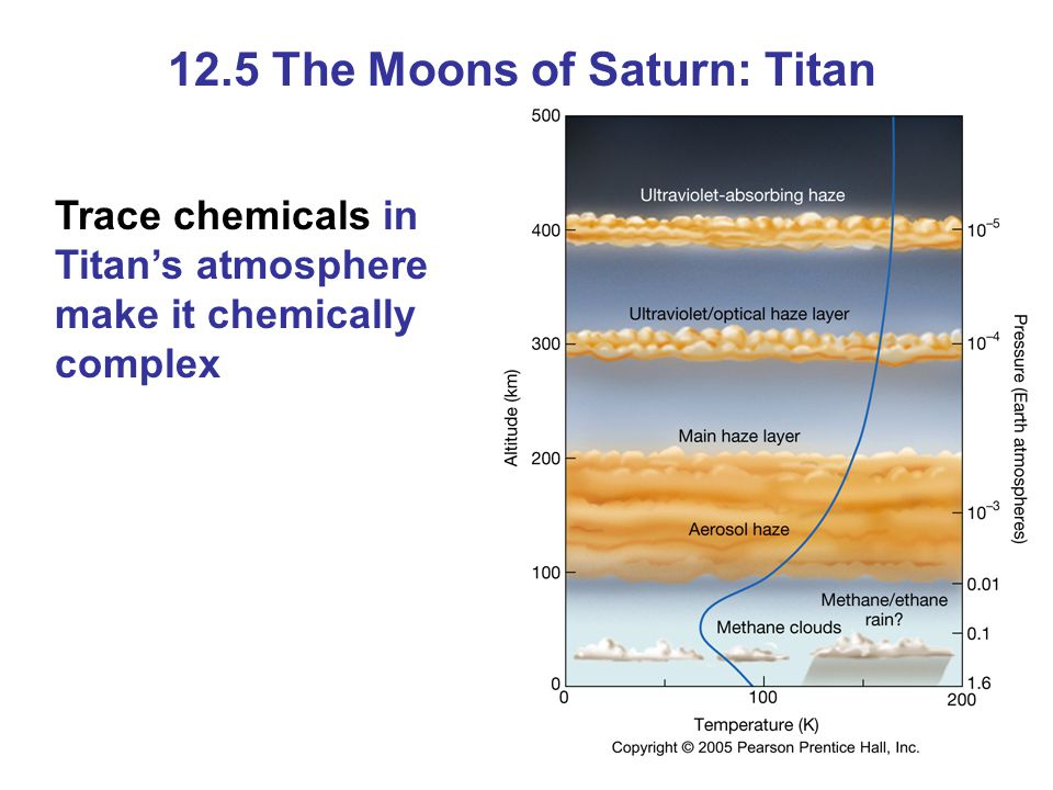 12.5 The Moons of Saturn: Titan Trace chemicals in Titan's atmosphere make it chemically complex