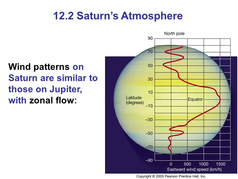 12.2 Saturn's Atmosphere Wind patterns on Saturn are similar to those on Jupiter, with zonal flow: