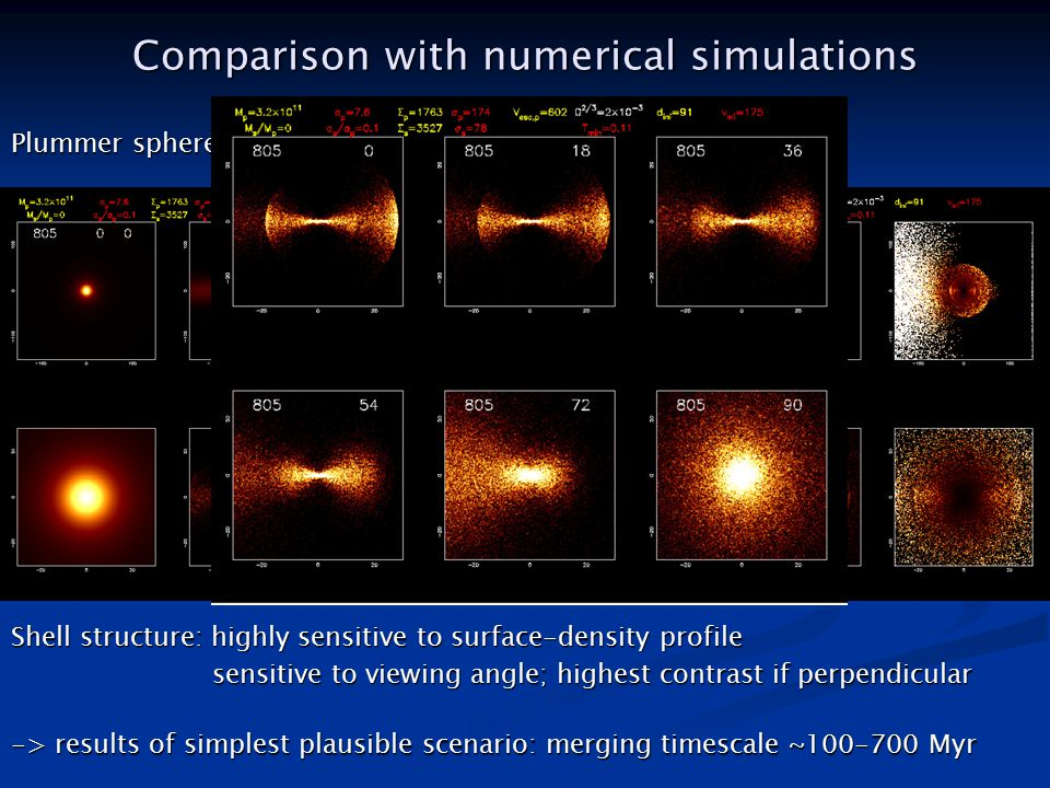 Comparison with numerical simulations Plummer sphere and de Vaucouleurs; R_e = 6-27 kpc -> results of simplest plausible scenario: merging timescale ~