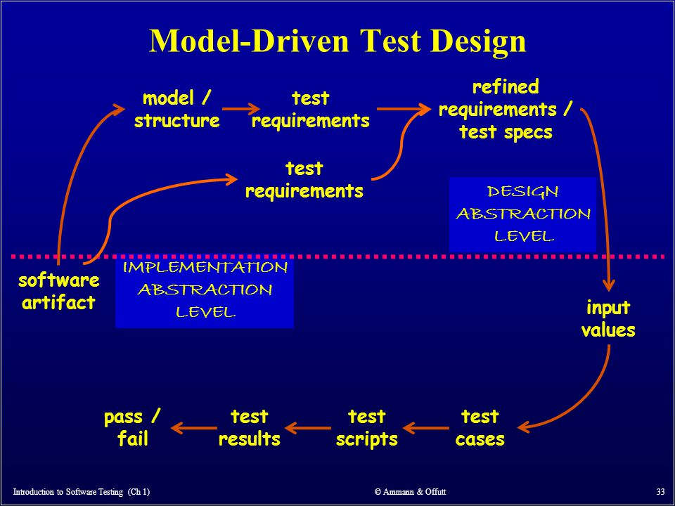 Model-Driven Test Design Introduction to Software Testing (Ch 1) © Ammann & Offutt 33 software artifact model / structure test requirements refined re