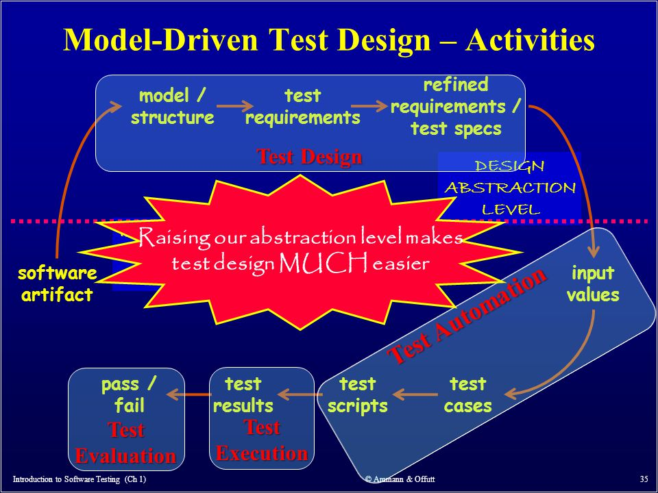 Model-Driven Test Design – Activities Introduction to Software Testing (Ch 1) © Ammann & Offutt 35 software artifact model / structure test requiremen