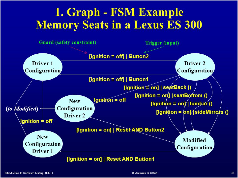 Introduction to Software Testing (Ch 1) © Ammann & Offutt 61 1. Graph - FSM Example Memory Seats in a Lexus ES 300 Driver 1 Configuration Driver 2 Con