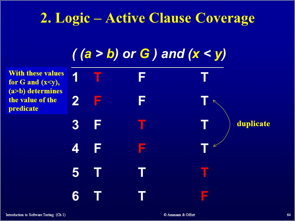 Introduction to Software Testing (Ch 1) © Ammann & Offutt 64 2. Logic – Active Clause Coverage ( (a > b) or G ) and (x < y) 1 T F T 2 F F T duplicate