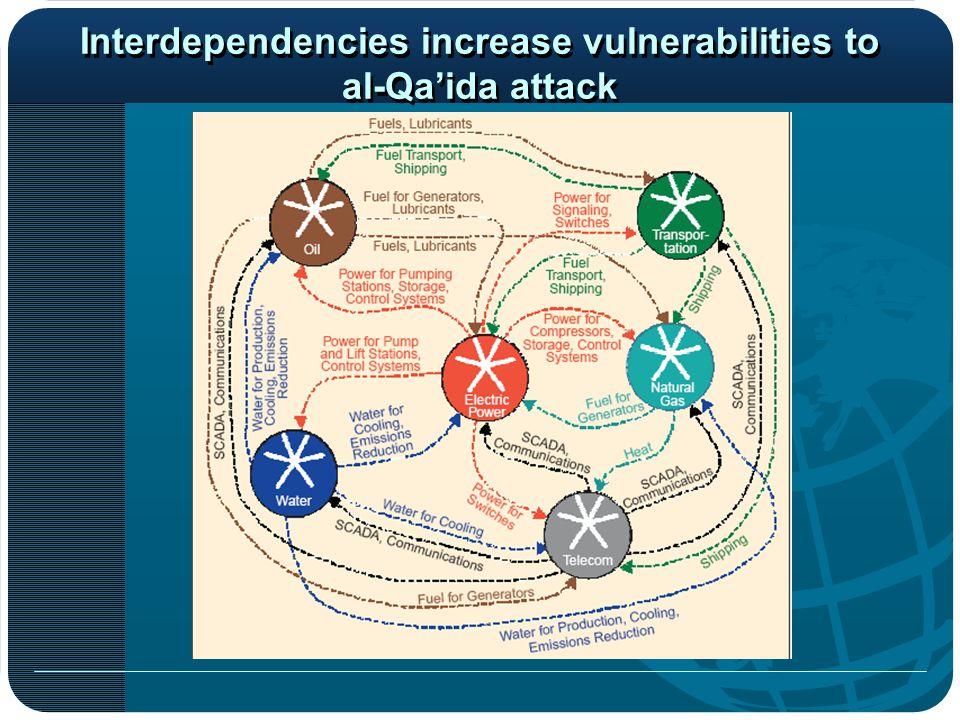Interdependencies increase vulnerabilities to al-Qa'ida attack