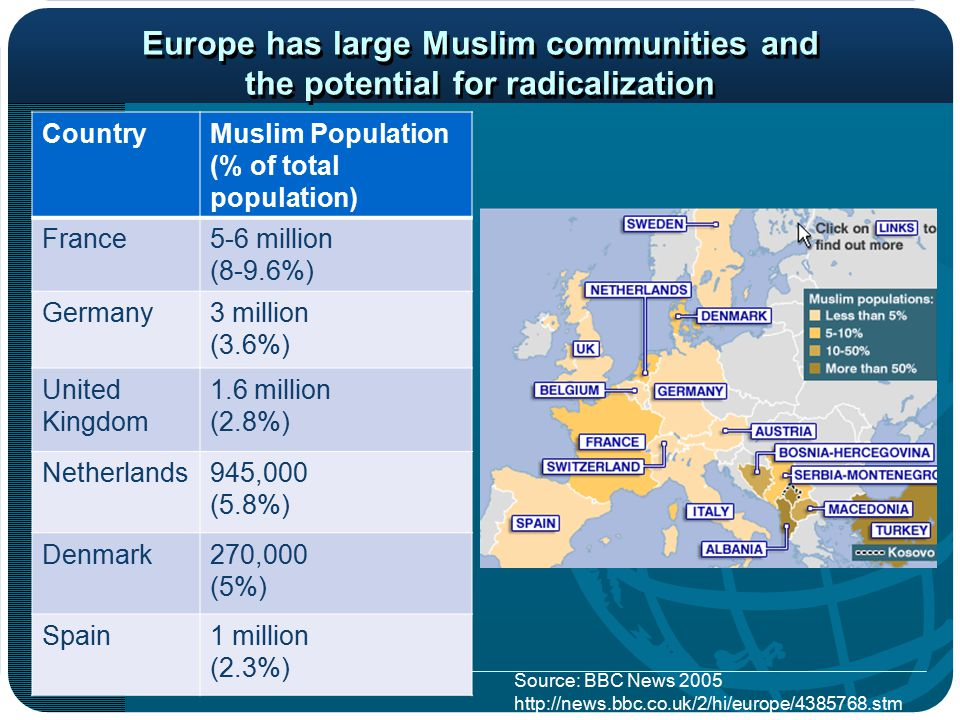 Europe has large Muslim communities and the potential for radicalization CountryMuslim Population (% of total population) France5-6 million (8-9.6%) Germany3 million (3.6%) United Kingdom 1.6 million (2.8%) Netherlands945,000 (5.8%) Denmark270,000 (5%) Spain1 million (2.3%) Source: BBC News 2005 http://news.bbc.co.uk/2/hi/europe/4385768.stm