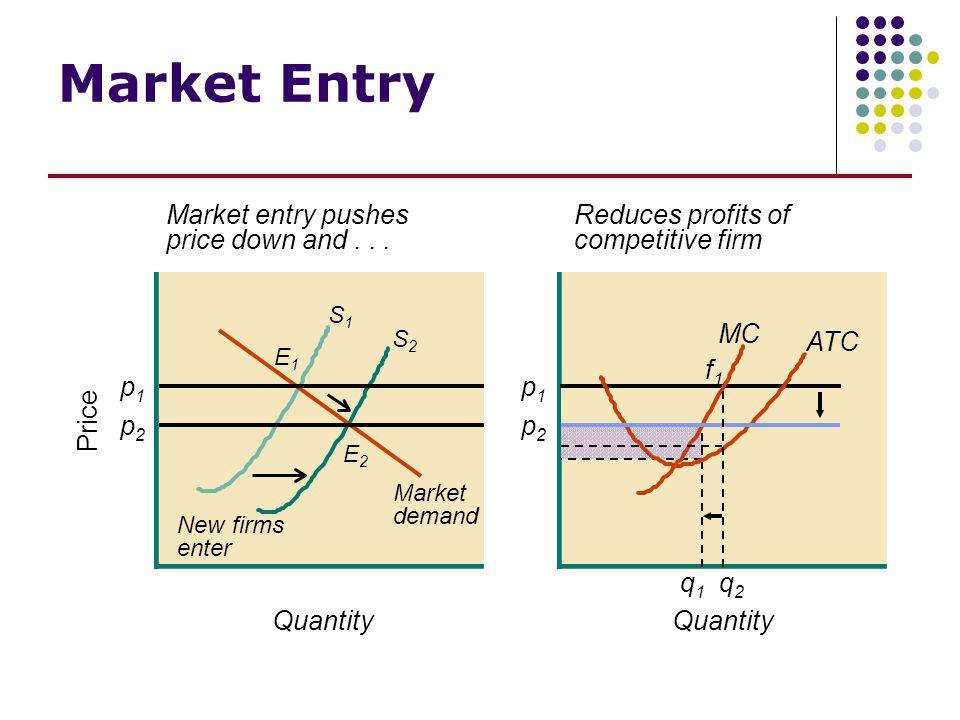 Quantity Price Quantity Market Entry Market demand S2S2 S1S1 E1E1 E2E2 p1p1 p2p2 Market entry pushes price down and... New firms enter ATC MC f1f1 f1f
