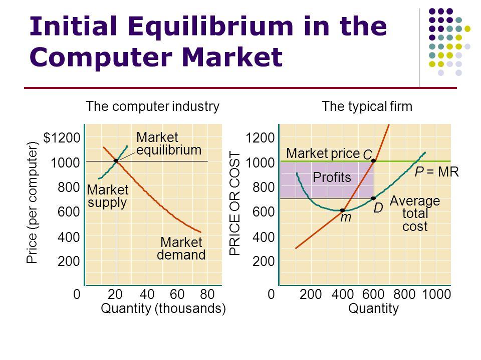 Initial Equilibrium in the Computer Market 1200 1000 800 600 400 200 0 4006008001000 Market price Profits m D Average total cost P = MR Quantity C PRI