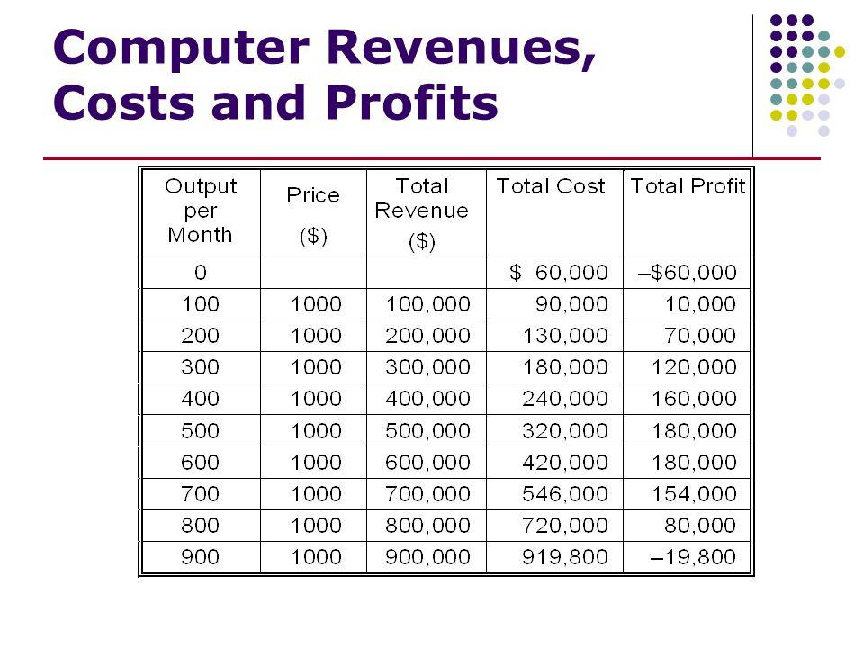 Computer Revenues, Costs and Profits