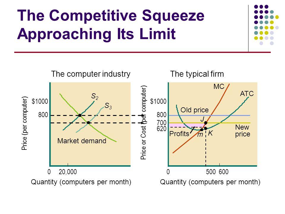 5006000 800 $1000 Price or Cost (per computer) Quantity (computers per month) 020,000 $1000 800 Quantity (computers per month) Price (per computer) Th