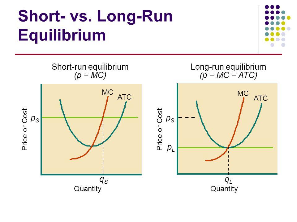 Short- vs. Long-Run Equilibrium MC ATC pSpS qSqS Price or Cost Quantity Short-run equilibrium (p = MC) pSpS Price or Cost pLpL qLqL Quantity MC ATC Lo