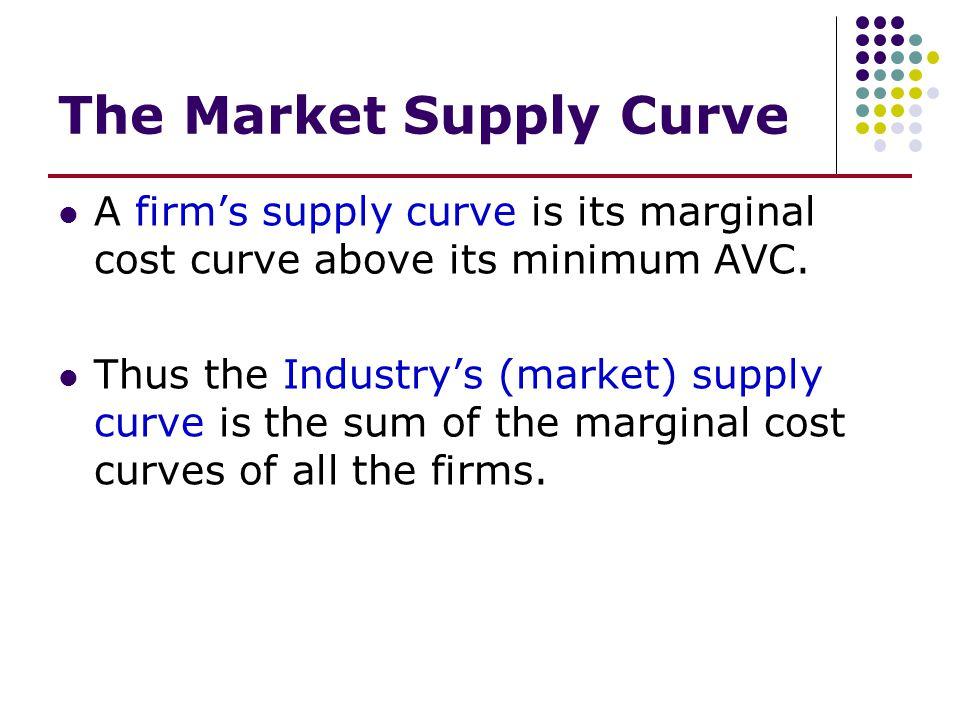 Quantity (units per time period) Price (dollars per unit) Summary of Competitive Process Industry ATC Industry MC Market demand Short-run equilibrium Long-run equilibrium a b c
