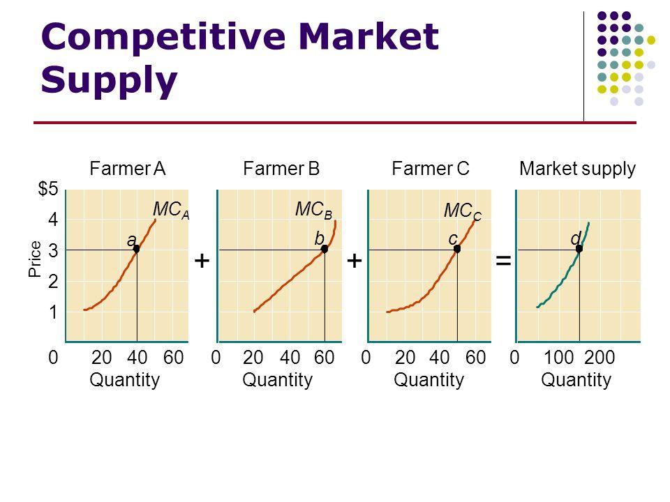 Competitive Market Supply 0204060 1 2 3 4 $5 Price Farmer A Quantity a MC A 0204060 Farmer B Quantity b MC B 0204060 Farmer C Quantity c MC C 0100200