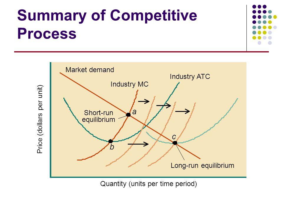 Quantity (units per time period) Price (dollars per unit) Summary of Competitive Process Industry ATC Industry MC Market demand Short-run equilibrium