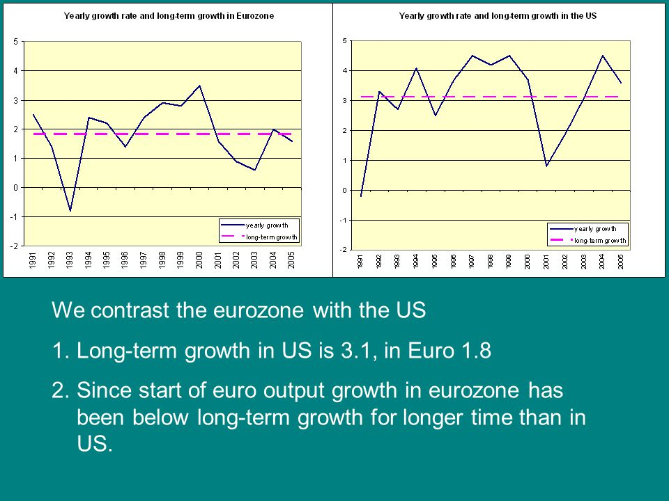 We contrast the eurozone with the US 1.Long-term growth in US is 3.1, in Euro 1.8 2.Since start of euro output growth in eurozone has been below long-