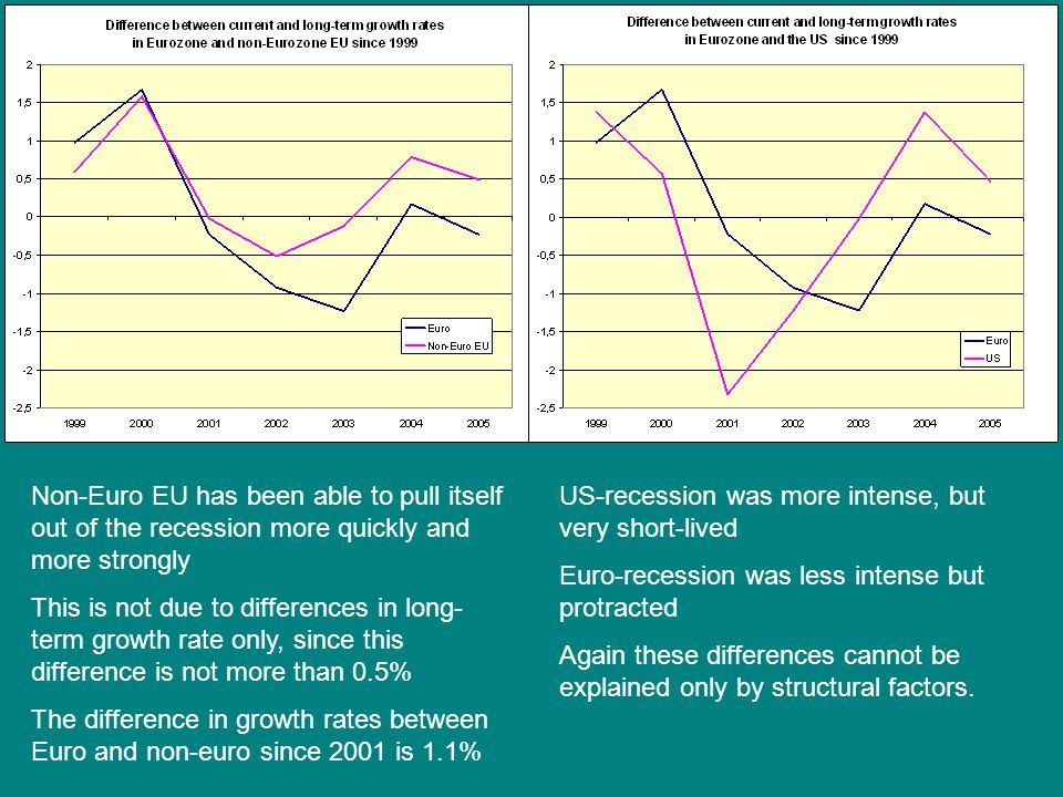 Non-Euro EU has been able to pull itself out of the recession more quickly and more strongly This is not due to differences in long- term growth rate