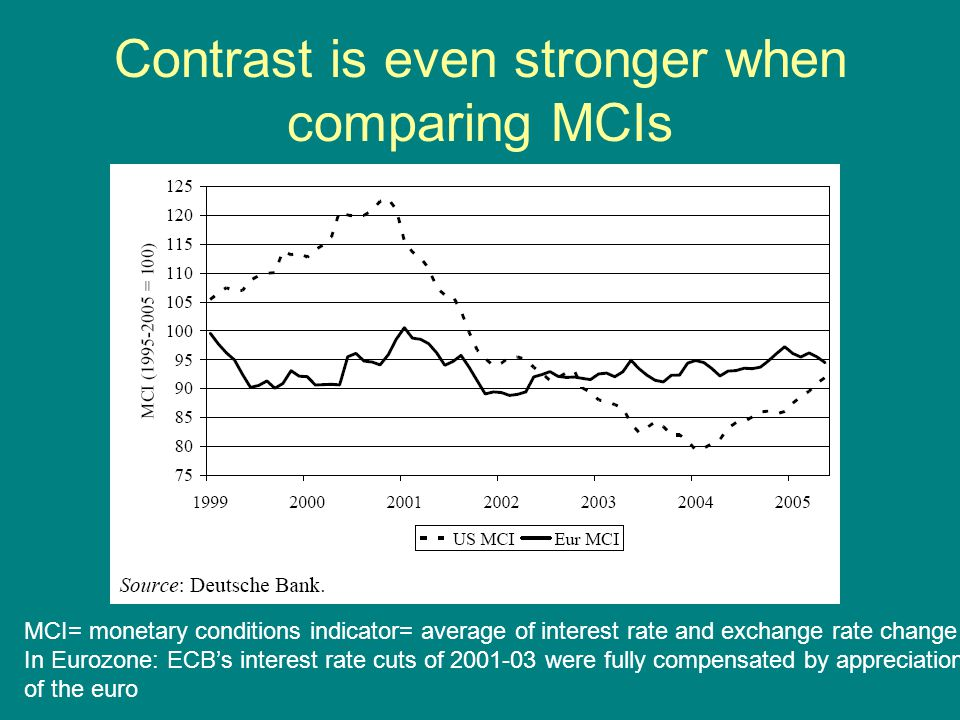 Contrast is even stronger when comparing MCIs MCI= monetary conditions indicator= average of interest rate and exchange rate change In Eurozone: ECB's