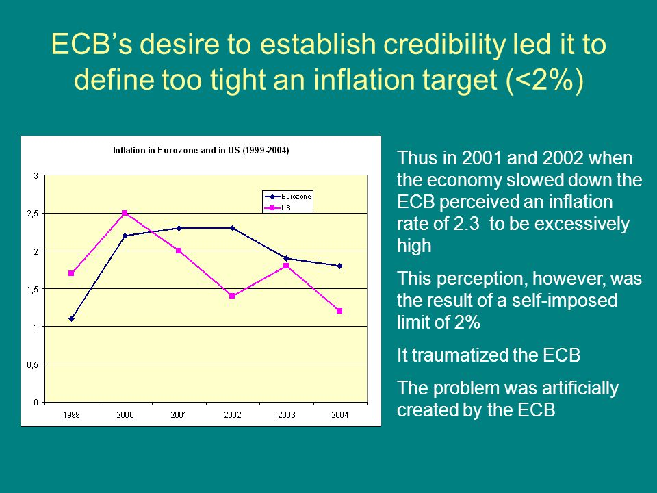 ECB's desire to establish credibility led it to define too tight an inflation target (<2%) Thus in 2001 and 2002 when the economy slowed down the ECB