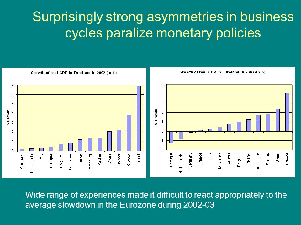 Surprisingly strong asymmetries in business cycles paralize monetary policies Wide range of experiences made it difficult to react appropriately to th