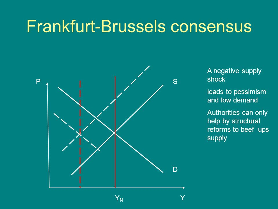 Frankfurt-Brussels consensus P Y D S YNYN A negative supply shock leads to pessimism and low demand Authorities can only help by structural reforms to