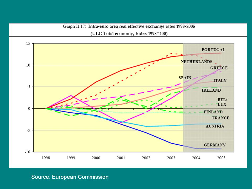 Source: European Commission