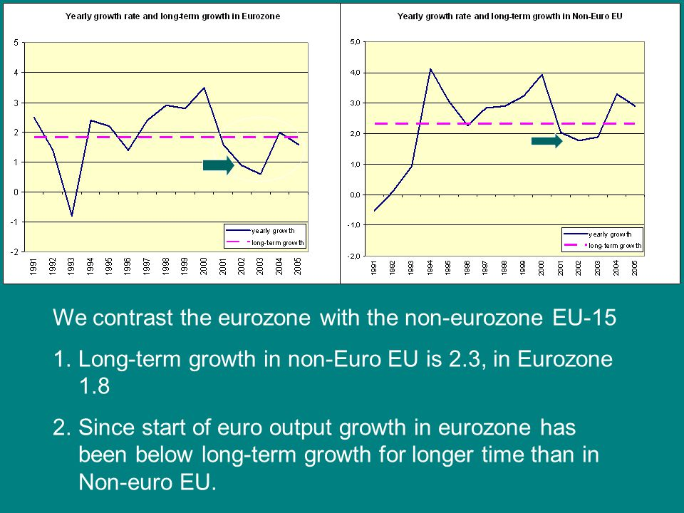 We contrast the eurozone with the non-eurozone EU-15 1.Long-term growth in non-Euro EU is 2.3, in Eurozone 1.8 2.Since start of euro output growth in