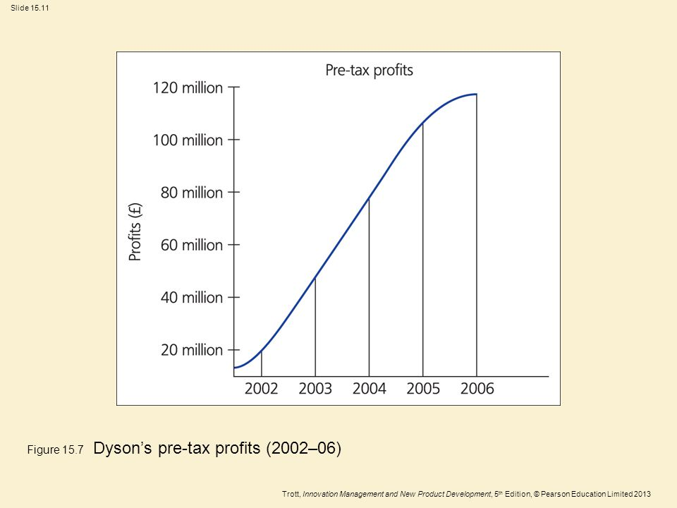 Trott, Innovation Management and New Product Development, 5 th Edition, © Pearson Education Limited 2013 Slide 15.11 Figure 15.7 Dyson's pre-tax profits (2002–06)