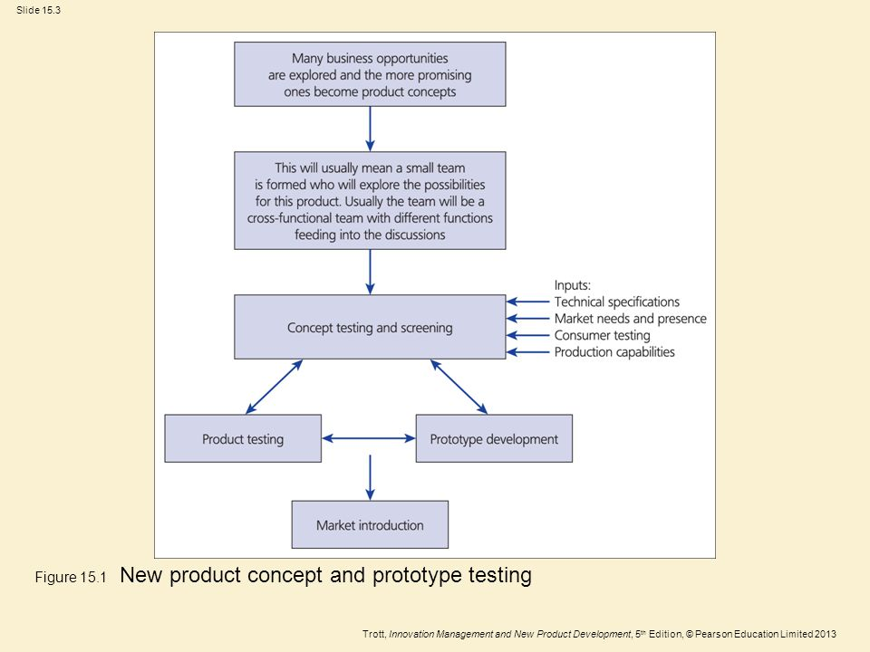 Trott, Innovation Management and New Product Development, 5 th Edition, © Pearson Education Limited 2013 Slide 15.3 Figure 15.1 New product concept and prototype testing