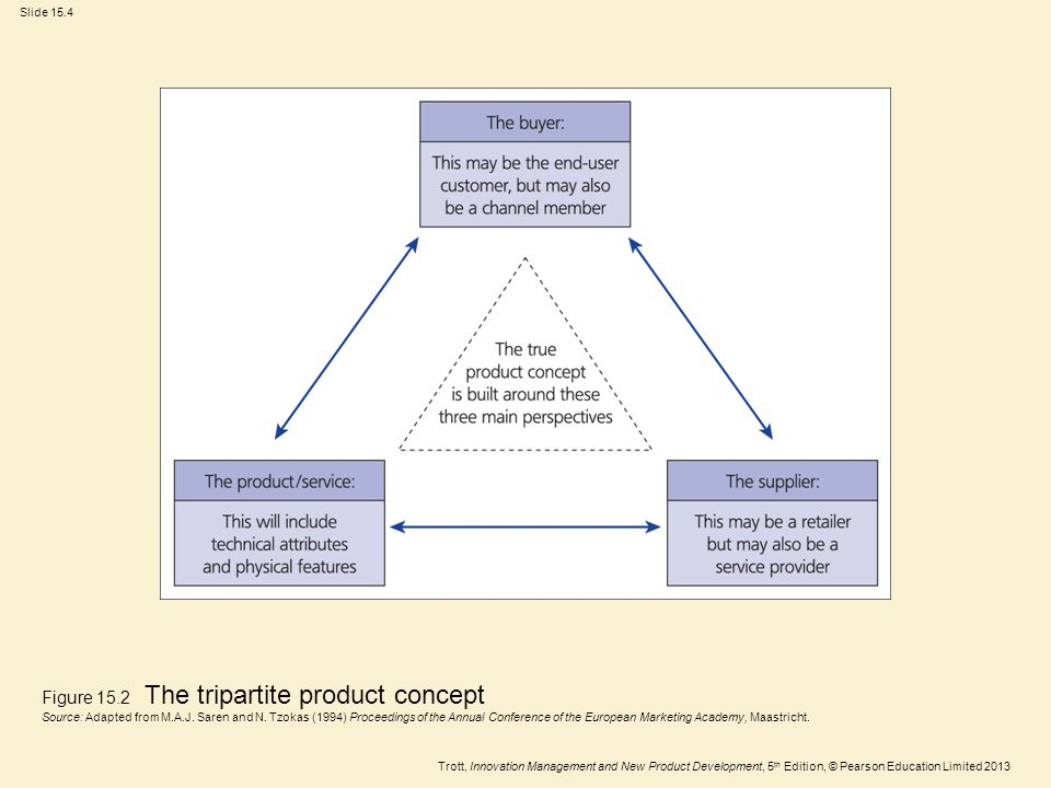 Trott, Innovation Management and New Product Development, 5 th Edition, © Pearson Education Limited 2013 Slide 15.4 Figure 15.2 The tripartite product concept Source: Adapted from M.A.J.