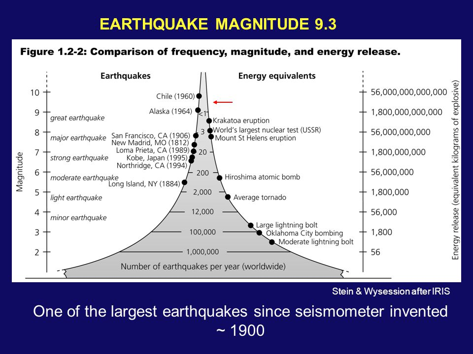 EARTHQUAKE MAGNITUDE 9.3 One of the largest earthquakes since seismometer invented ~ 1900 Stein & Wysession after IRIS