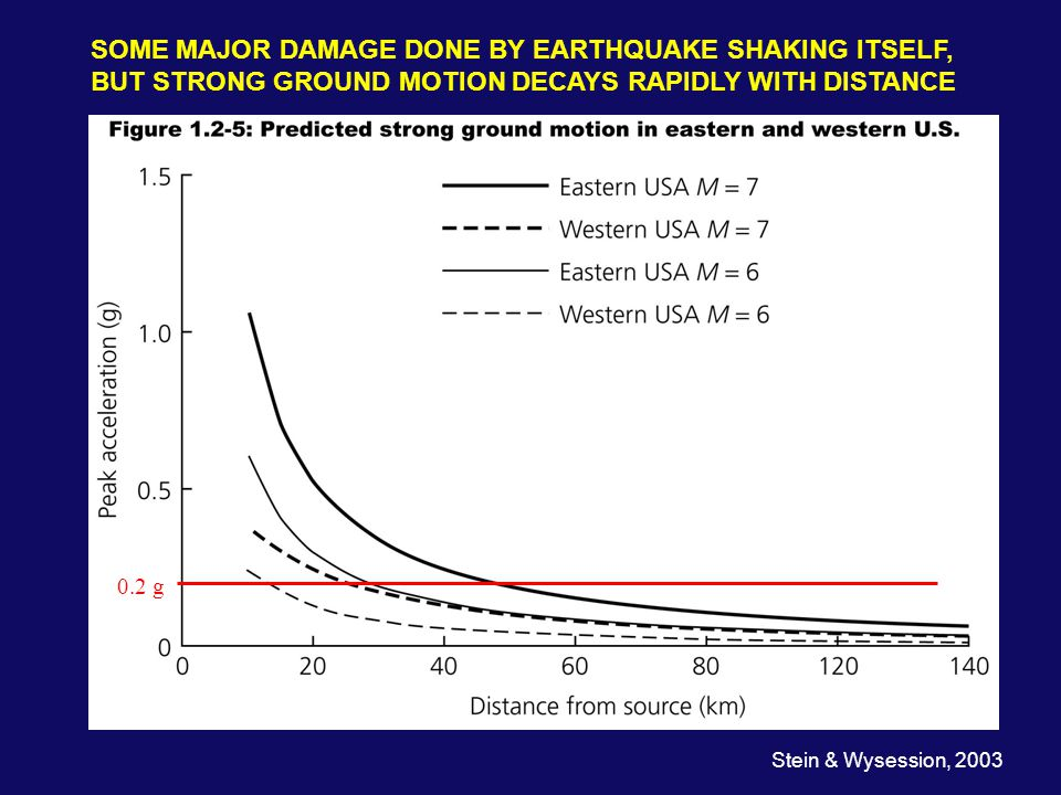 SOME MAJOR DAMAGE DONE BY EARTHQUAKE SHAKING ITSELF, BUT STRONG GROUND MOTION DECAYS RAPIDLY WITH DISTANCE 0.2 g Stein & Wysession, 2003