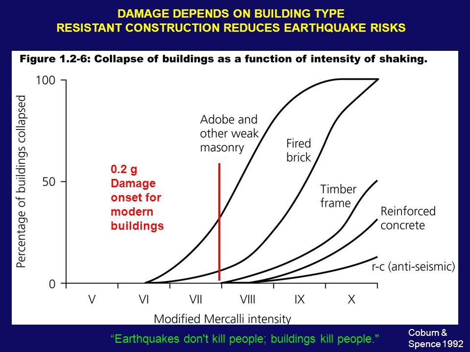 0.2 g Damage onset for modern buildings DAMAGE DEPENDS ON BUILDING TYPE RESISTANT CONSTRUCTION REDUCES EARTHQUAKE RISKS Earthquakes don t kill people; buildings kill people. Coburn & Spence 1992
