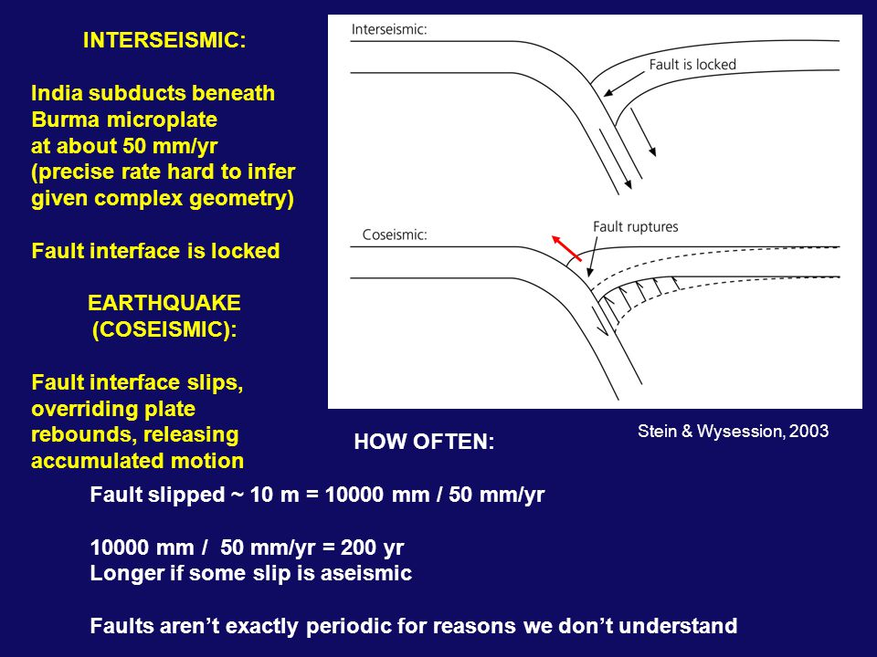 INTERSEISMIC: India subducts beneath Burma microplate at about 50 mm/yr (precise rate hard to infer given complex geometry) Fault interface is locked EARTHQUAKE (COSEISMIC): Fault interface slips, overriding plate rebounds, releasing accumulated motion HOW OFTEN: Fault slipped ~ 10 m = 10000 mm / 50 mm/yr 10000 mm / 50 mm/yr = 200 yr Longer if some slip is aseismic Faults aren't exactly periodic for reasons we don't understand Stein & Wysession, 2003