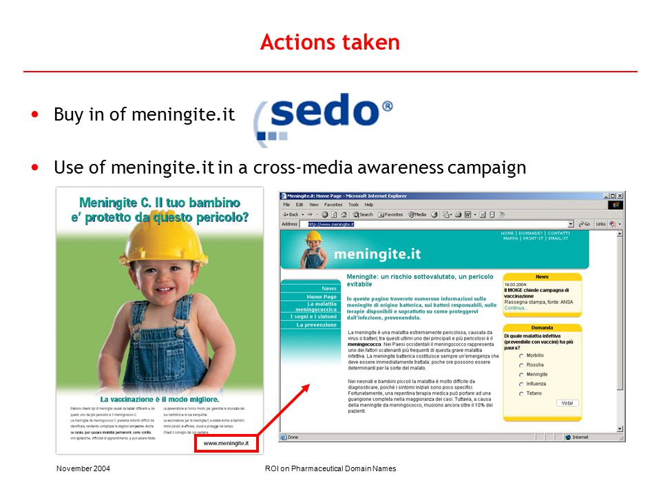 November 2004ROI on Pharmaceutical Domain Names Actions taken Buy in of meningite.it Use of meningite.it in a cross-media awareness campaign
