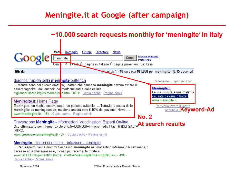November 2004ROI on Pharmaceutical Domain Names Meningite.it at Google (after campaign) ~10.000 search requests monthly for 'meningite' in Italy No.