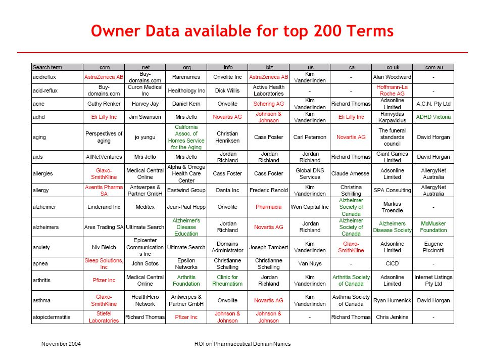 November 2004ROI on Pharmaceutical Domain Names Owner Data available for top 200 Terms