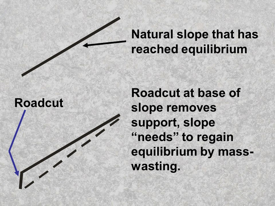 Natural slope that has reached equilibrium Roadcut at base of slope removes support, slope needs to regain equilibrium by mass- wasting.