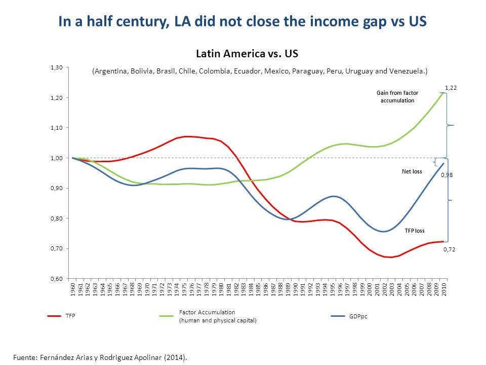 In a half century, LA did not close the income gap vs US Fuente: Fernández Arias y Rodriguez Apolinar (2014).