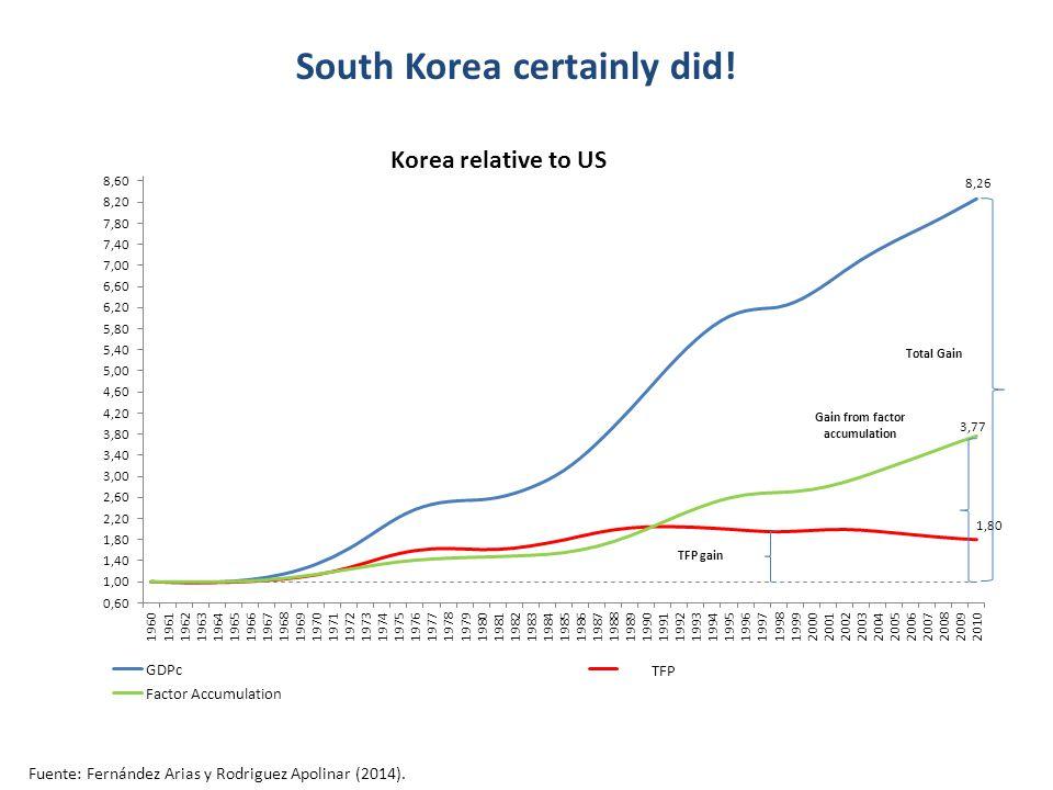 South Korea certainly did! Fuente: Fernández Arias y Rodriguez Apolinar (2014).
