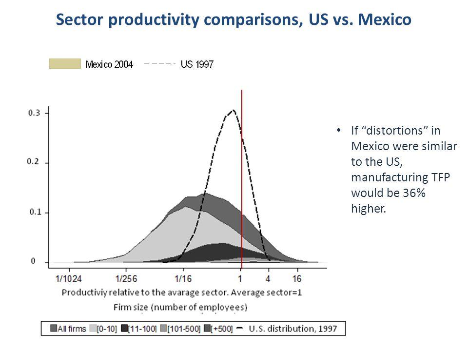 Sector productivity comparisons, US vs.