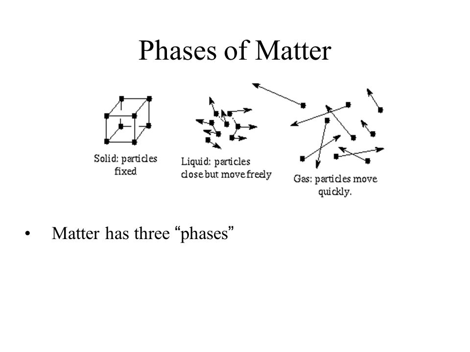 Phases of Matter Matter has three phases
